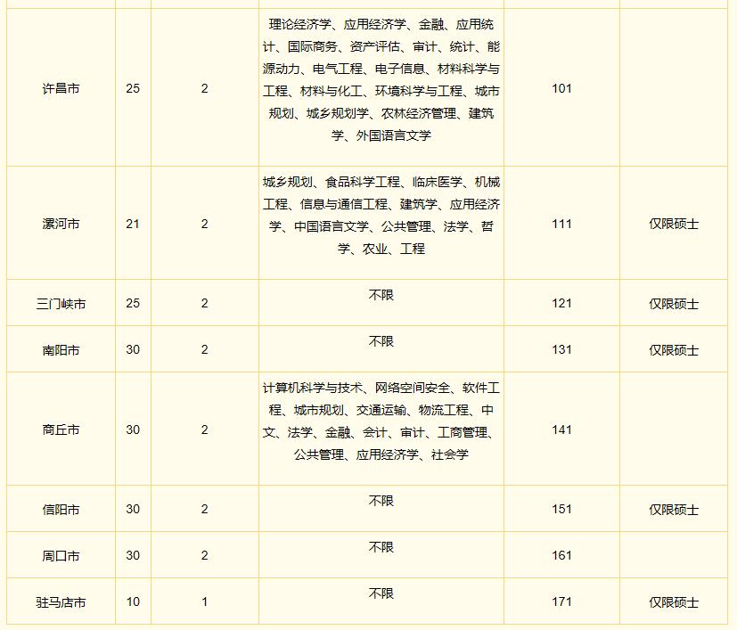 2020河南选调生公告来了 你符合条件不?