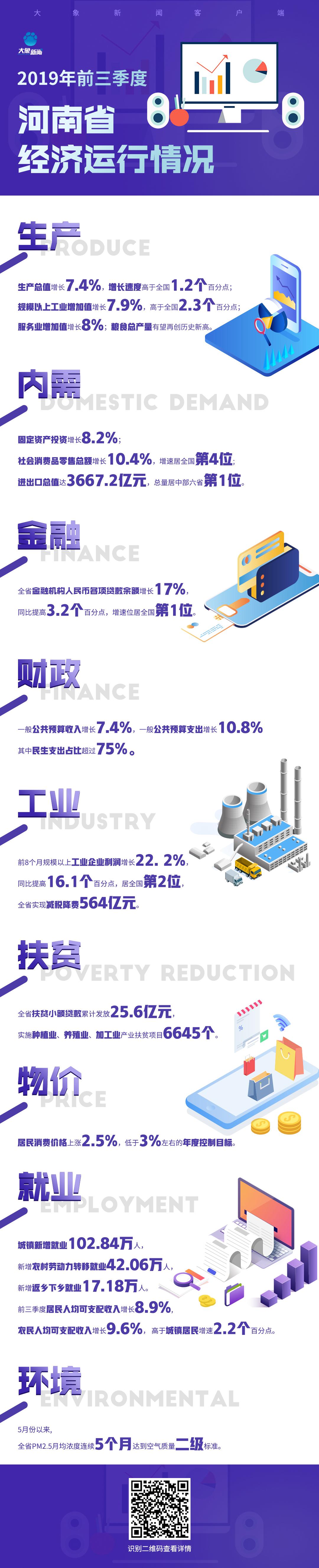 【图解】2019前三季度河南省经济运行情况