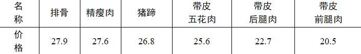 给力!郑州启动政府应急储备投放 猪肉最低20.5元一斤