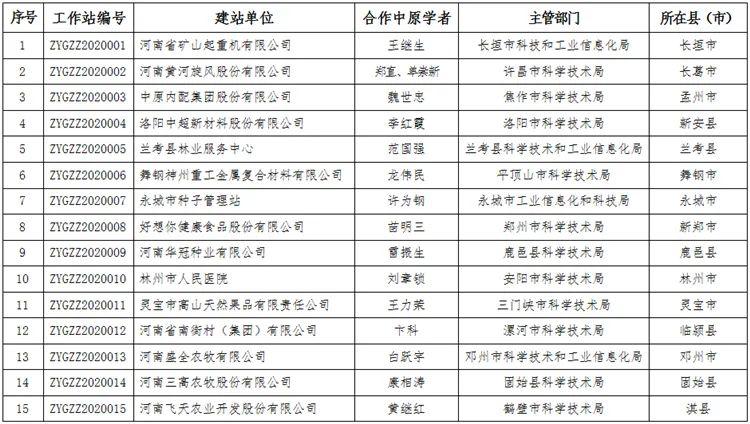 河南省設立首批中原學者工作站促進科技成果轉化 15家單位入選