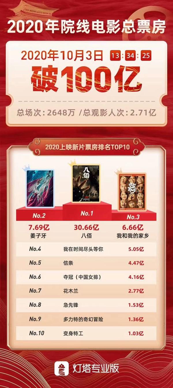 电影院国庆档迎来开门红!郑州国庆首日电影票房超去年同期