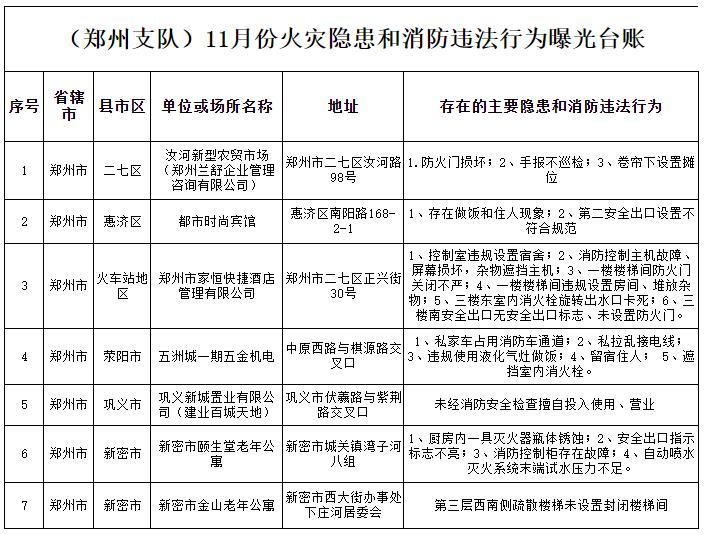 郑州消防曝光7家存在火灾隐患的单位名单 涉及多个行业系统