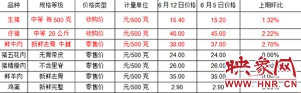 汝州市物价办发布粮油副食品价格监测情况