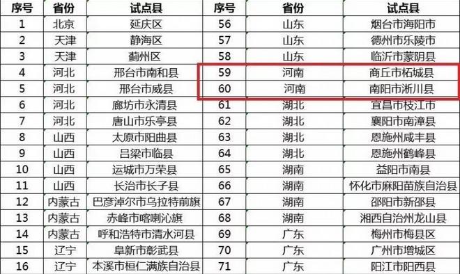 """河南2县入围全国""""互联网+""""农产品出村进城工程试点公示名单"""
