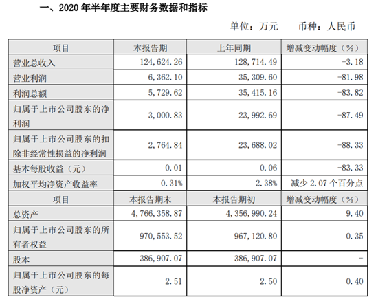 中原證券2020年上半年凈利潤同比下滑87.49% 公司計提減值準備同比增加