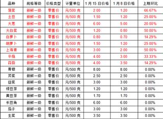 汝州市发布粮油副食品价格监测情况
