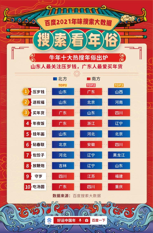 """2021十大年俗关键词出炉 河南90后最爱""""硬菜""""是红烧排骨"""