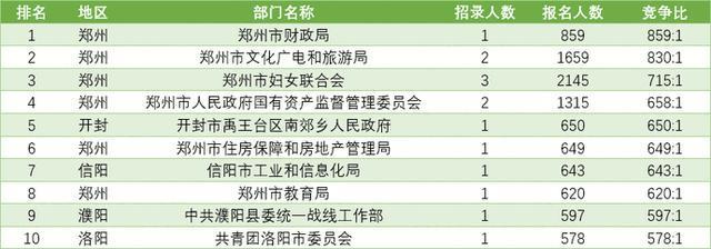 2021年河南省统一考试录用公务员报名结束 总体竞争比达到63:1!