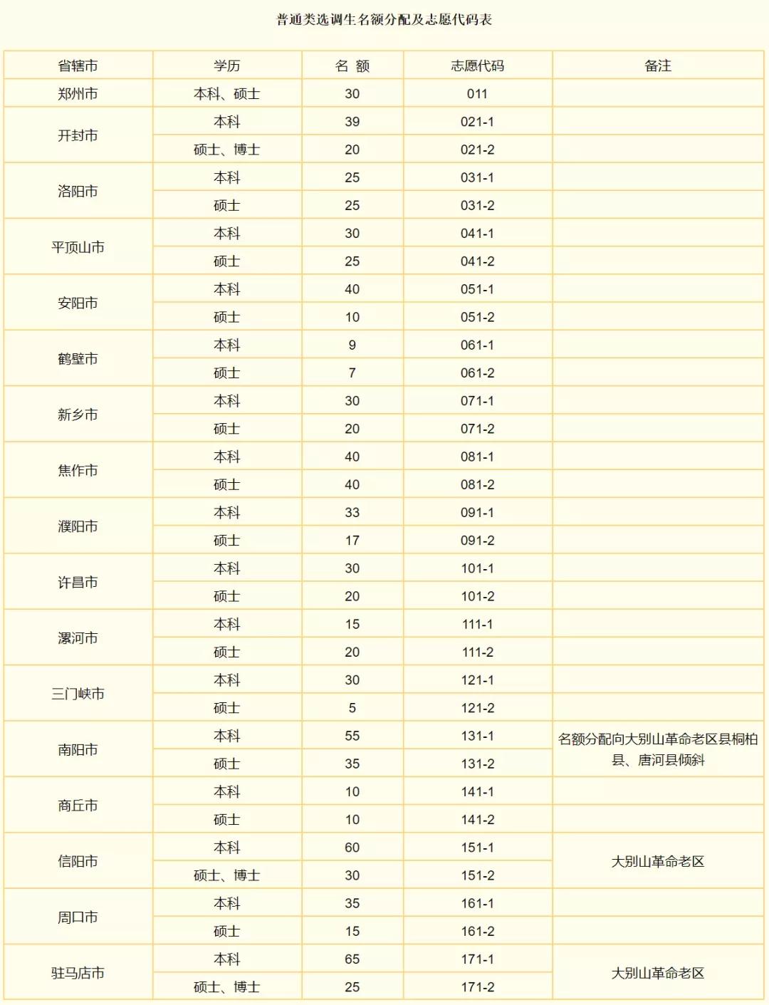 应届大学毕业生注意了!2021年河南省计划选调1182名优秀大学毕业生到基层工作