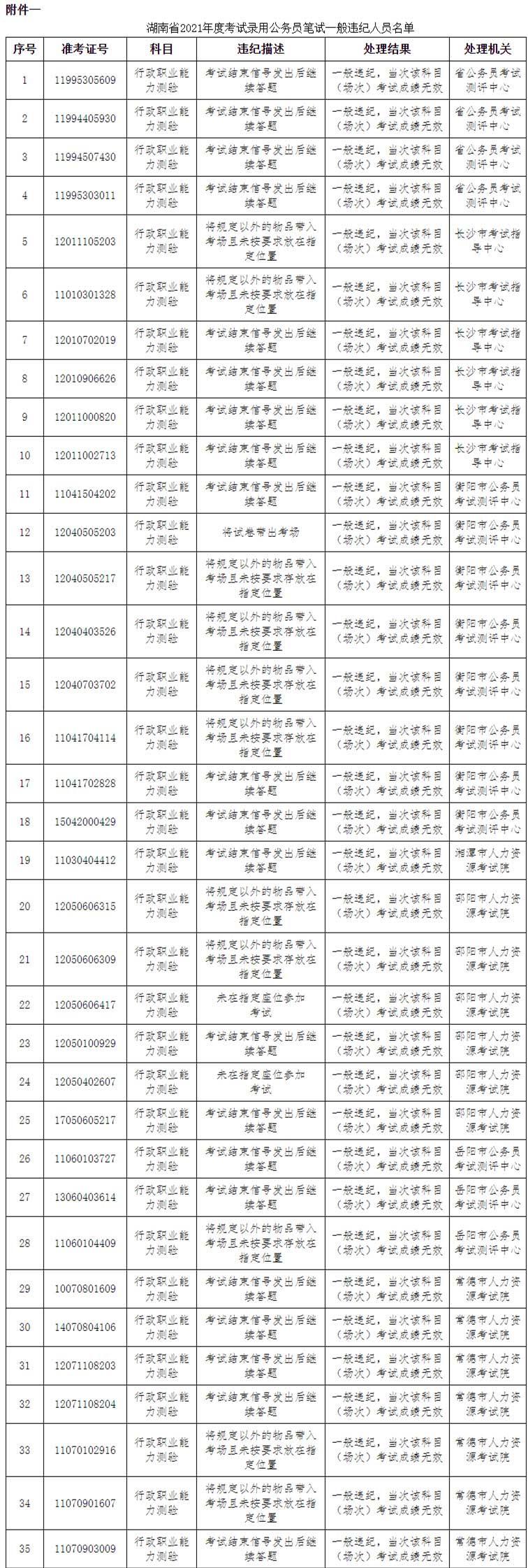 湖南省考83人作弊被通报:10人答卷雷同