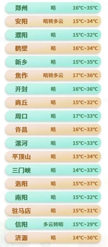 提个醒!35℃~37℃ 河南多地将迎今年首个高温日