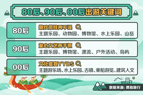 郑州首次入围端午热门前十目的地 河南博物院位居景区榜首