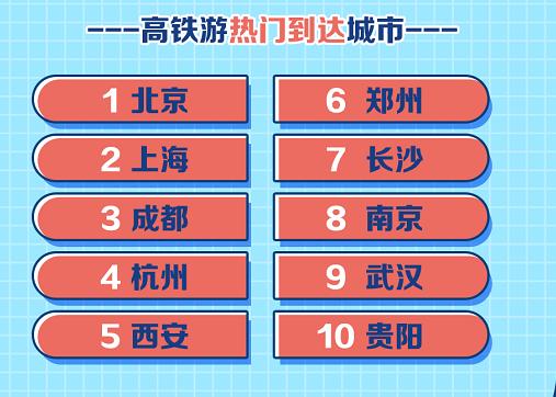 暑期旅游大数据:信阳上榜十大避暑城市 郑州位列高铁游热门城市