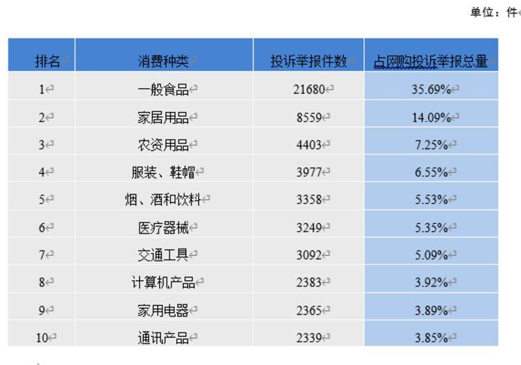 前10月河南省12315接收网络消费投诉举报60732件