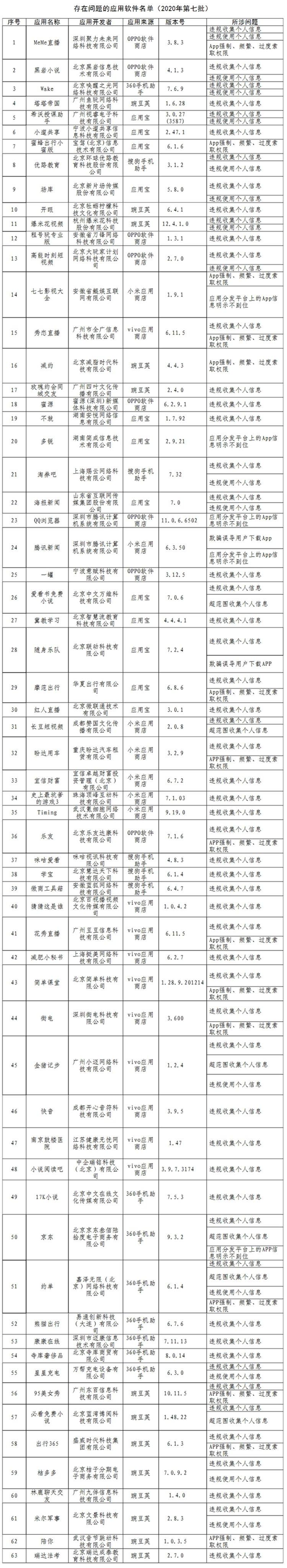 工信部通报63款侵害用户权益行为APP,涉腾讯新闻、京东