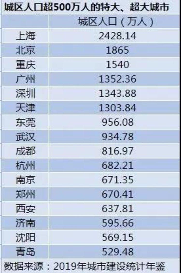 """全国超大、特大城市榜单出炉!郑州入选""""特大城市"""""""