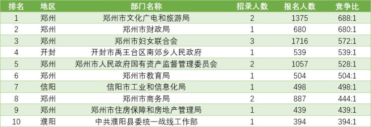 2021年河南公务员考试报名人数突破26万!最热最冷岗位都在这里