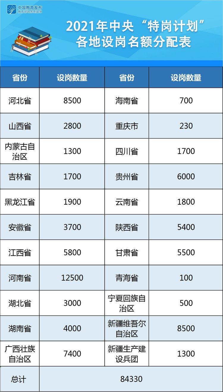 """2021年中央""""特岗计划""""来了!河南设岗12500名"""