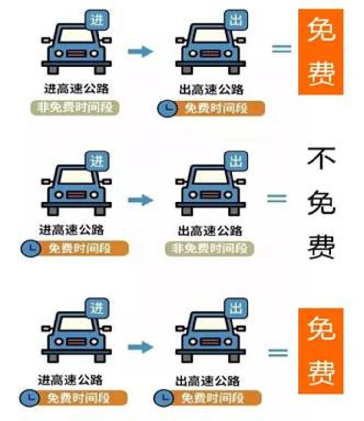 @诸位司机:五一假期走河南高速 请注意避开9大拥堵点