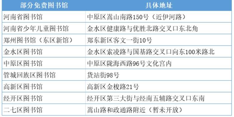 """假期结束后""""吃土""""?郑州版《2021年免费生活指南》来了"""