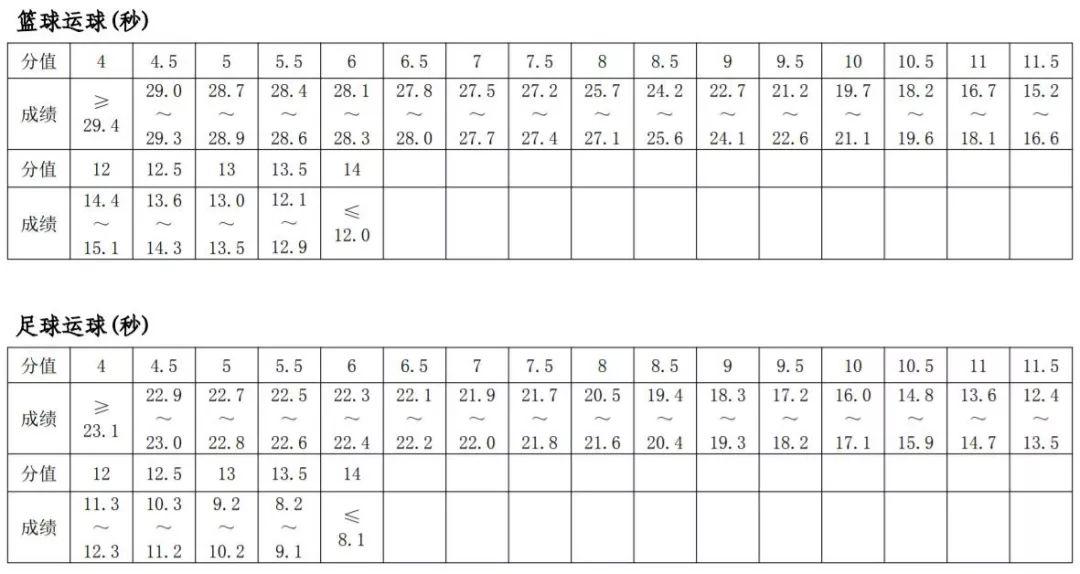 各项目如何评分?郑州市2020年中招体育考试通知出炉