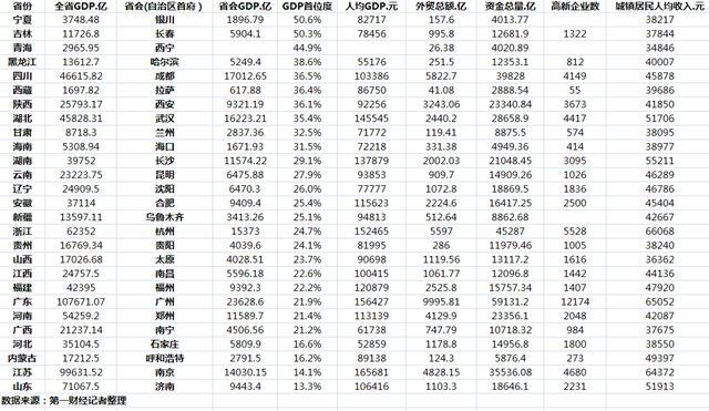 厉害!27个省会城市经济实力比拼:郑州GDP总量位列第六