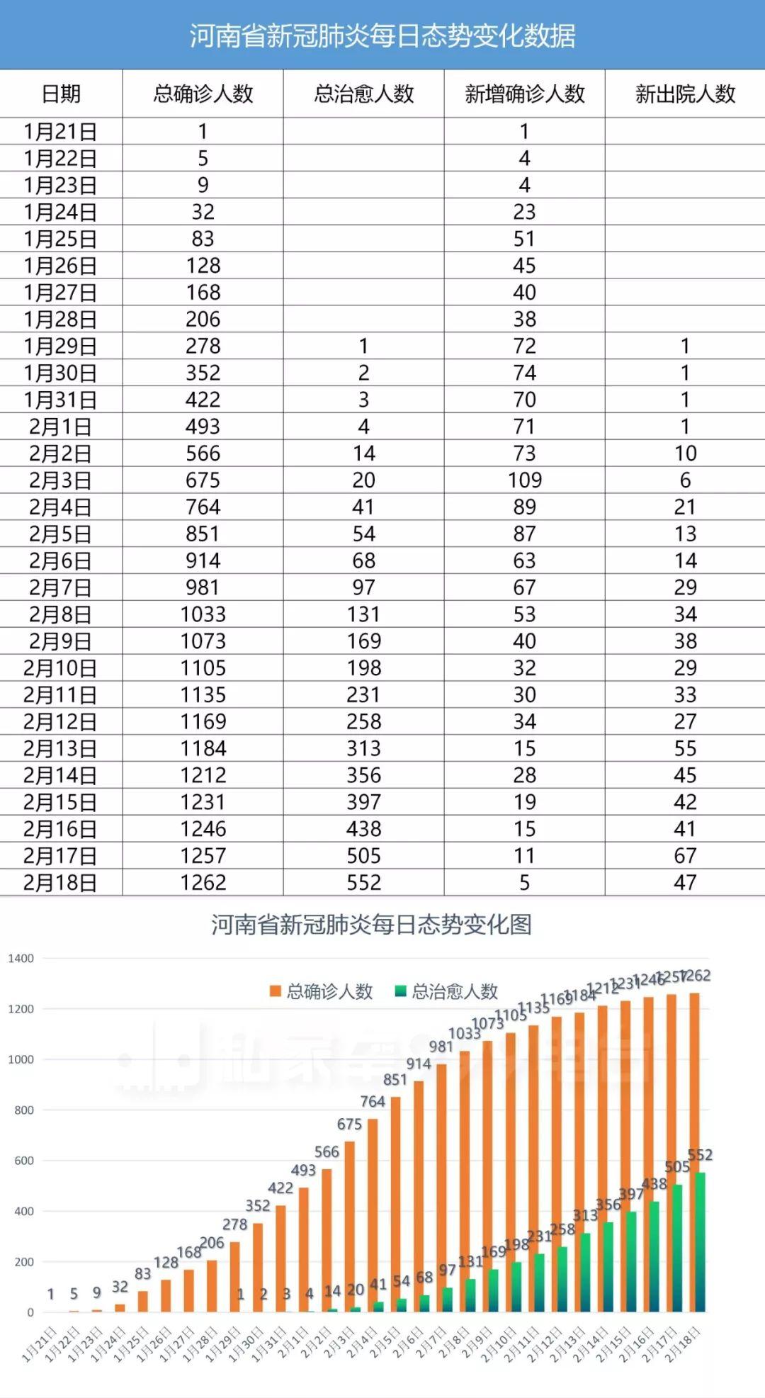 河南确诊0增长城市名单再扩大 快看看有你家乡没?