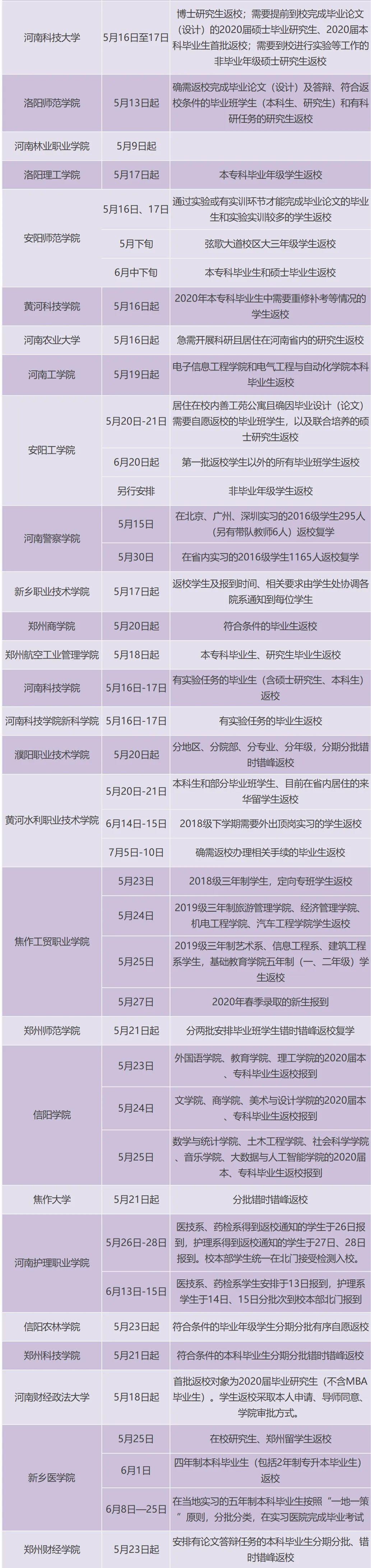 河南又有3所高校发复学通知!附复学时间表