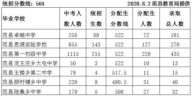 河南省多地中考考试成绩公布