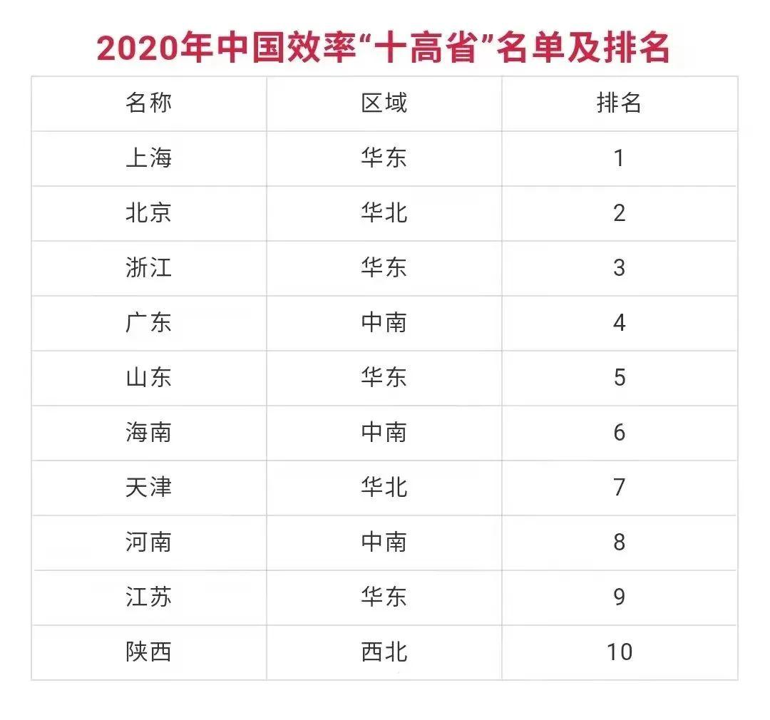 2020年中国地方政府效率优秀榜单公布!河南多地上榜
