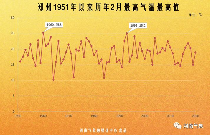 周末河南最高气温升至27℃左右 寒潮紧随其后