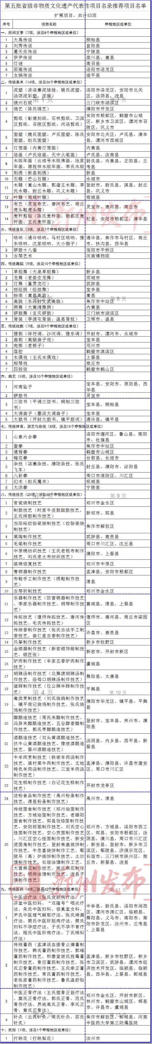 郑州烩面入选河南非遗推荐名单