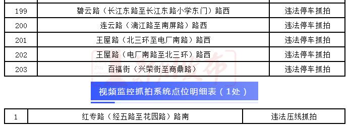 速看!郑州交警新建616套电子抓拍系统, 3月3日正式投用!
