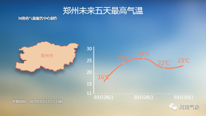 春雨来了,河南周末气温将达25℃+!