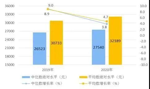 36661元!2020年郑州居民人均可支配收入公布 高于全国均值