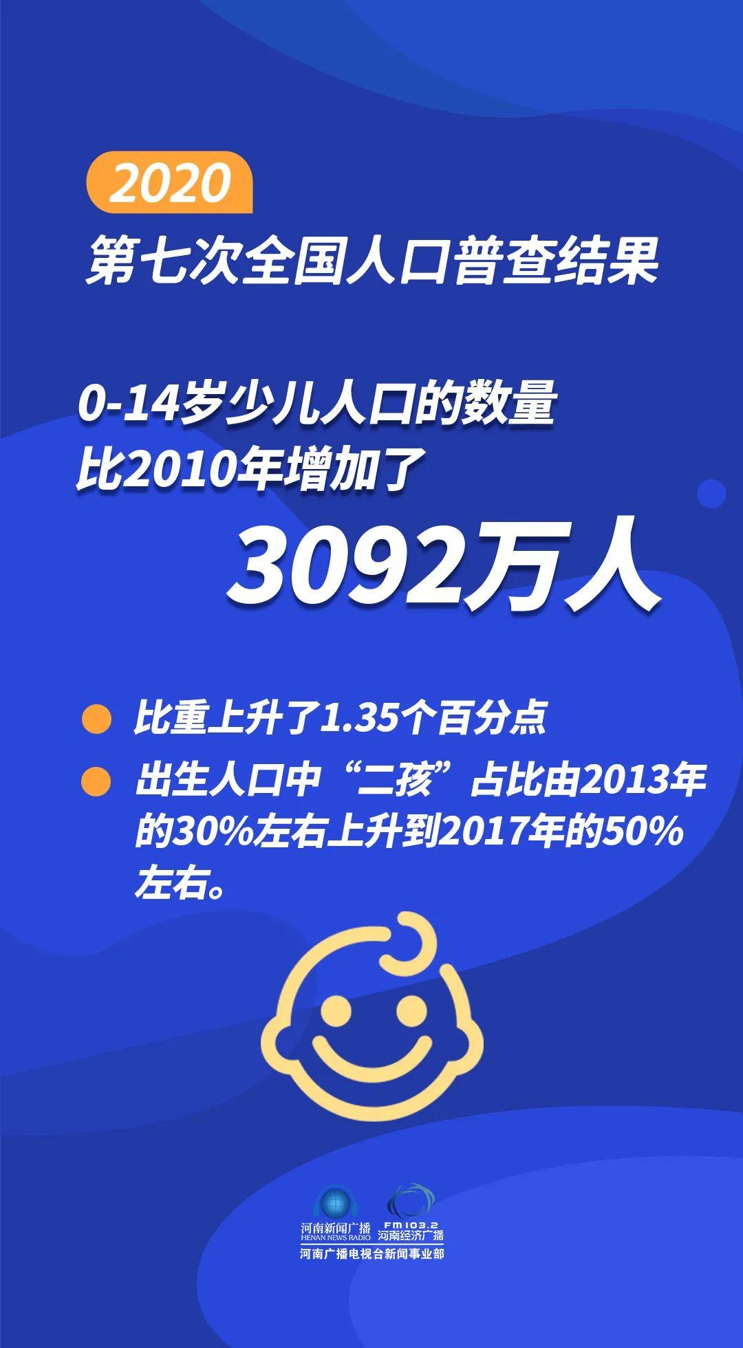 14.1178亿人!第七次全国人口普查结果公布!