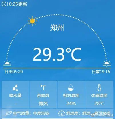 """飙至第一名!今天郑州直冲""""35℃"""" 比三亚还热"""