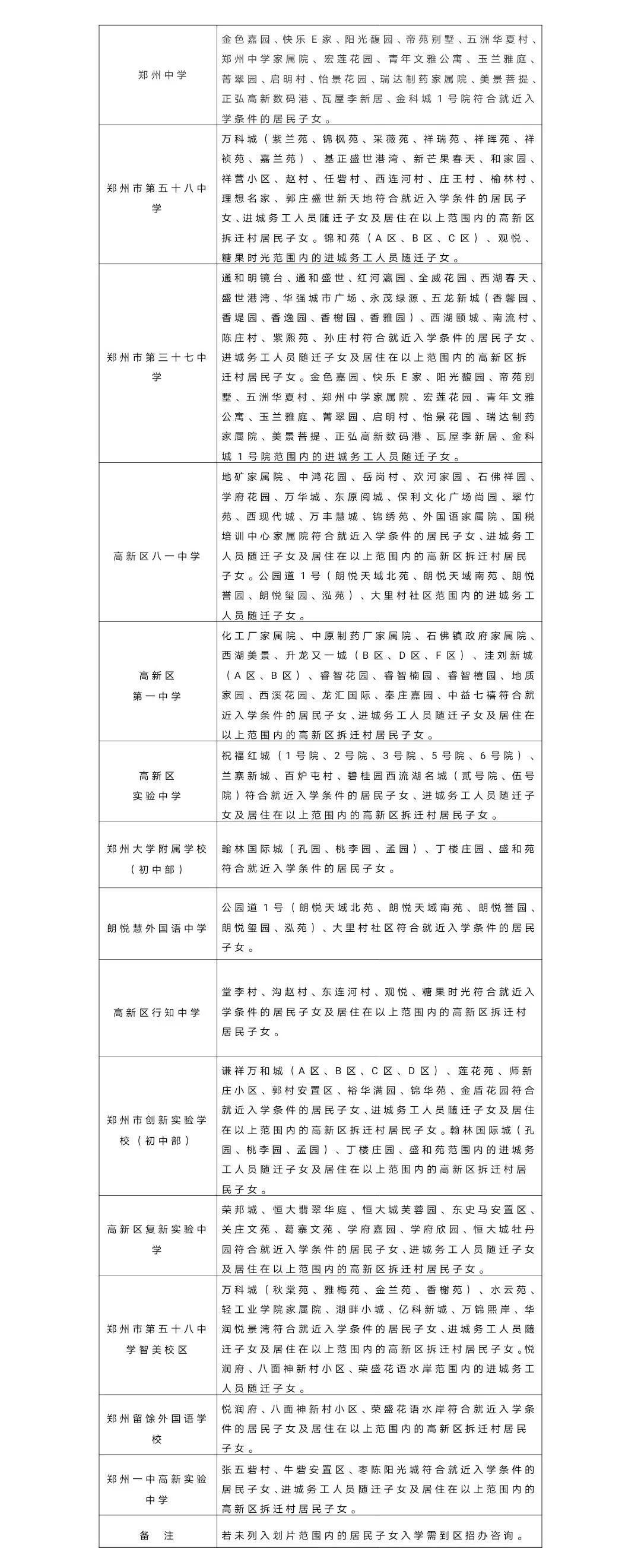 6月17日—19日郑州市区小升初学校报名开启