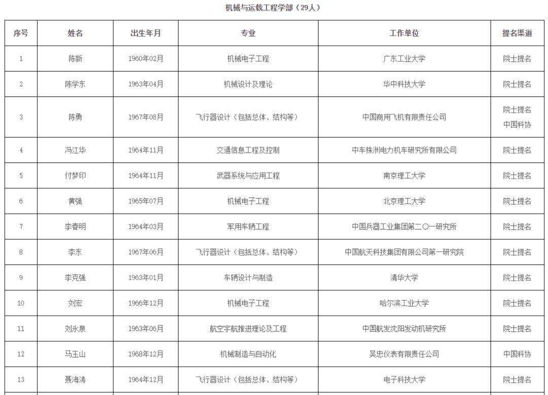 中国工程院院士增选候选人名单公布 河南这些人榜上有名