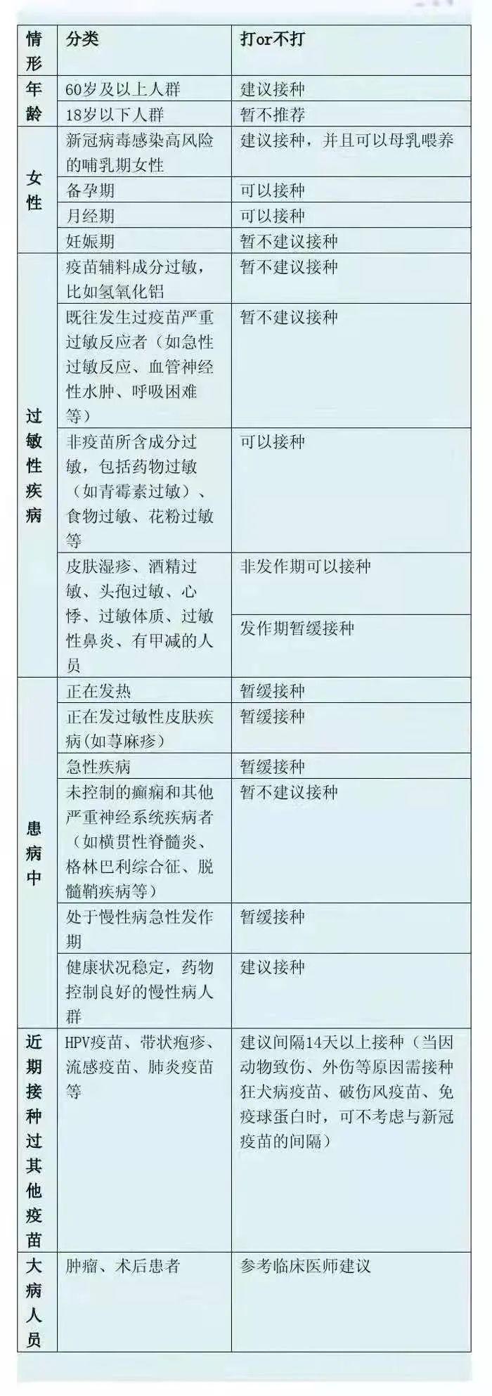 新冠疫苗接种热点问题,河南省疾控中心最新解答来了